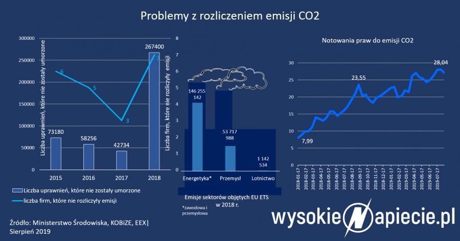 rozliczenie emisji