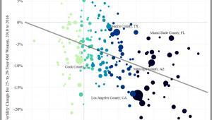 Rynek nieruchomości a demografia