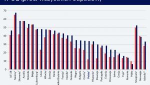 Poziom przetwarzania odpadów komunalnym w UE (graf. Obserwtor Finanswowy)
