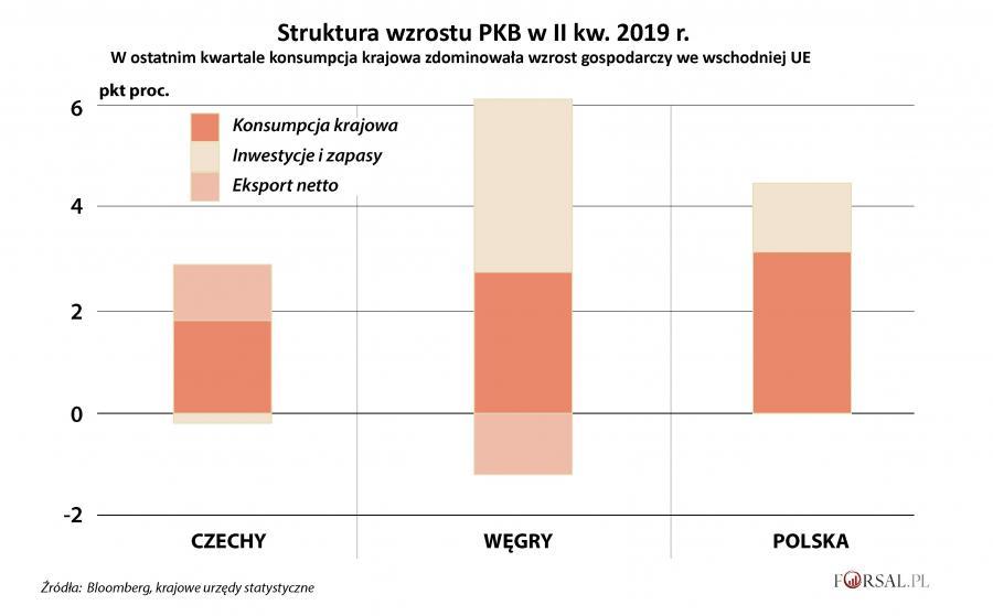 Struktura wzrostu PKB