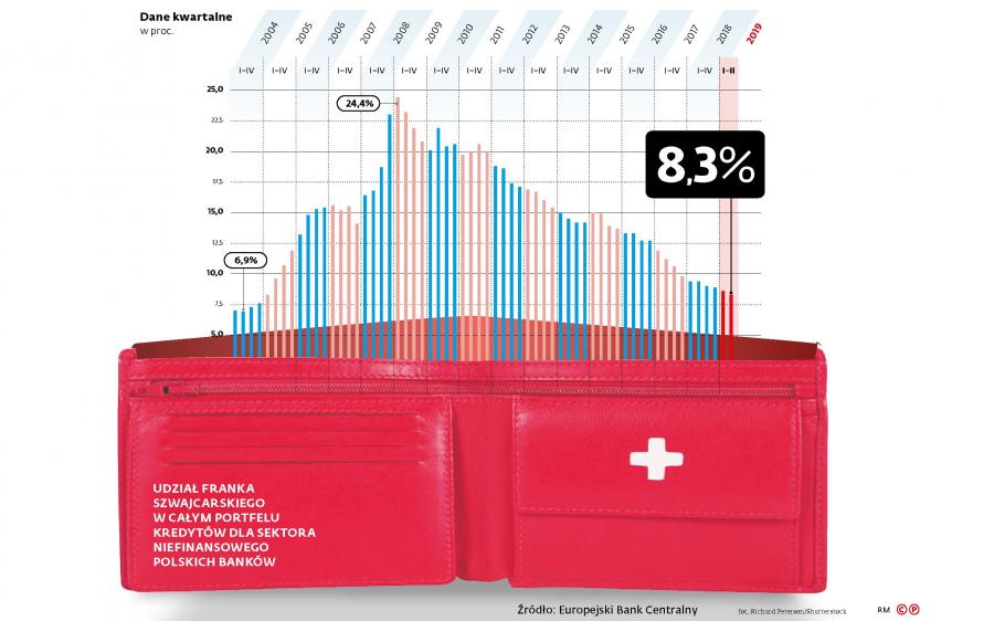 Udział franka szwajcarskiego w całym portfelu kredytów dla sektora niefinansowego polskich banków