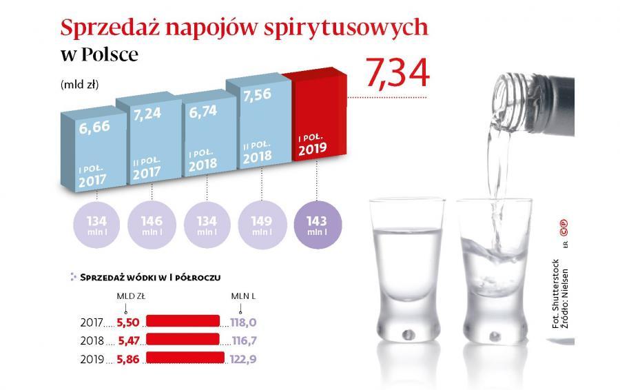 Sprzedaż napojów spirytusowych w Polsce