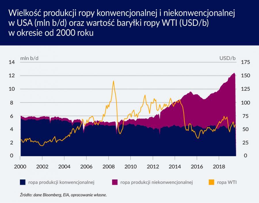 Wielkość produkcji ropy konwencjonalnej i niekonwencjonalnej (graf. Obserwator Finansowy)
