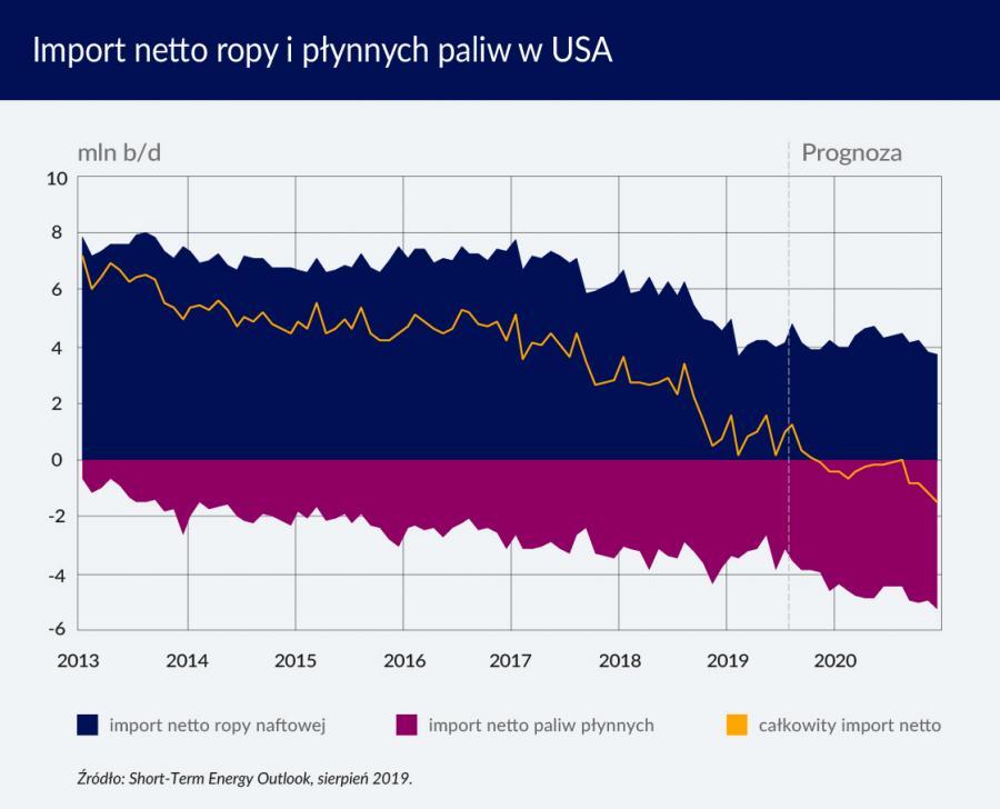 Import netto ropy i płynnych paliw w USA (graf. Obserwator Finansowy)