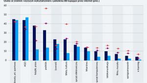 Wyżej wykształceni kupują częściej (graf. Obserwator Finansowy)