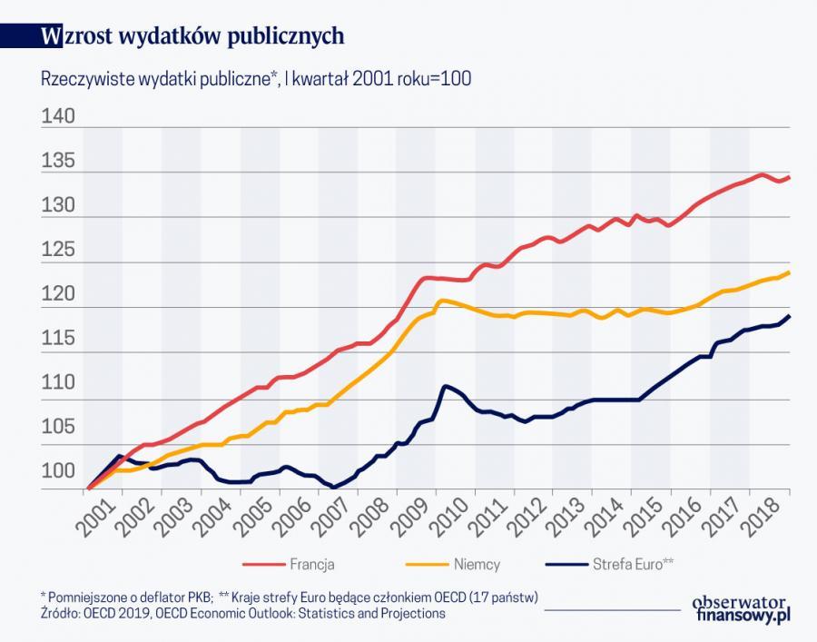 Wzrost wyd. publicznych (graf. Obserwator Finansowy)