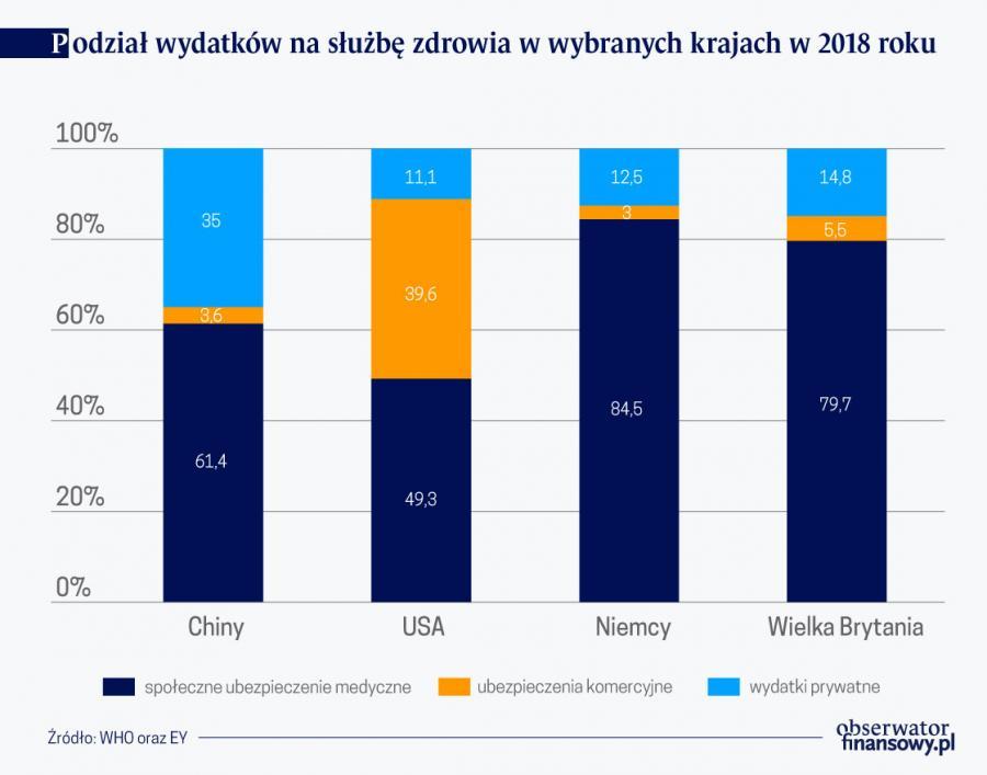Podział wyd. na slużbę zdrowia w wybr. krajach w 2018 r. (graf. Obserwator Finansowy)