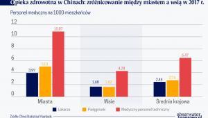 Opieka medyczna w Chinach zróżnicowanie miedzy maistem a wsią (graf. Obserwator Finansowy)
