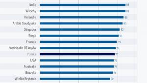 Udział specjalistów używających technologię cyfr lub aplikacje med. (graf. Obserwator Finansowy)