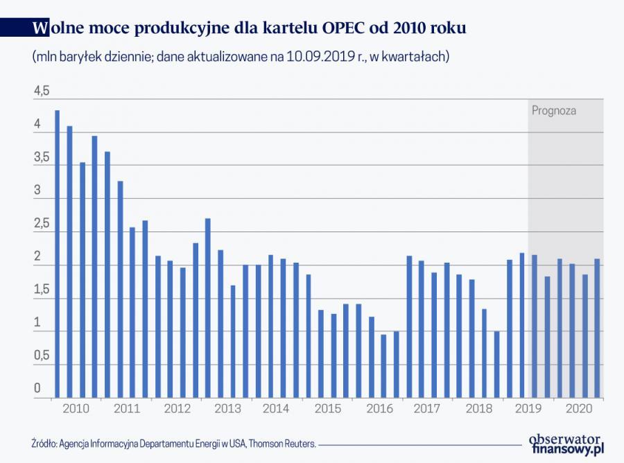 Wolne moce produkcyjne dla karteli OPEC od 2010 r. (graf. Obserwator Finansowy)