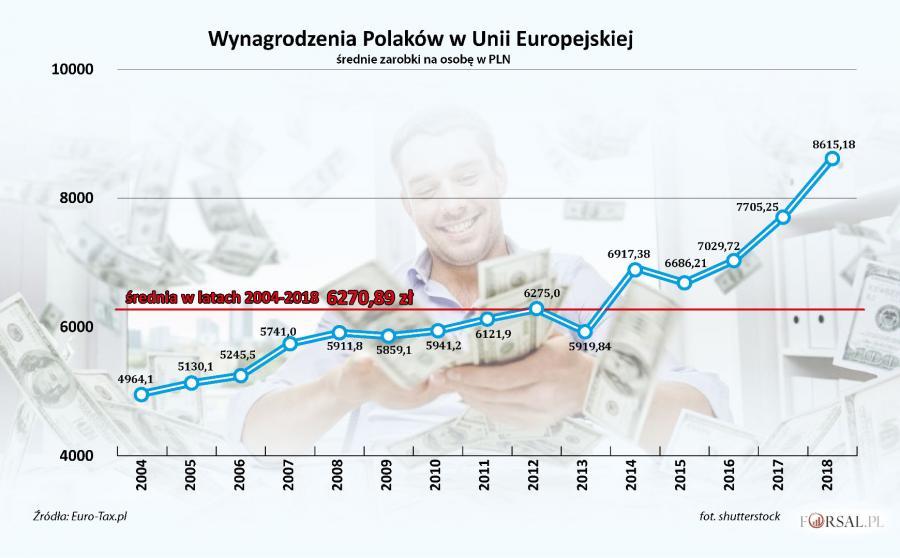 Wynagrodzenia Polaków za granicą - średnia w latach 2004-2018