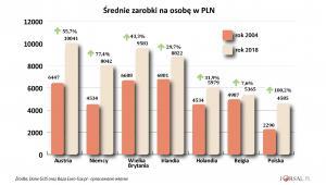 Wynagrodzenia Polaków za granicą w krajach