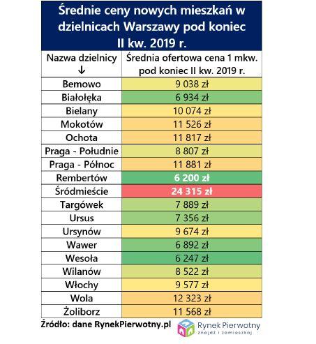 Średnie ceny nowych mieszkań w dzielnicach Warszawy - 2kw.2019 r.