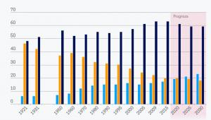 Demograficzny punkt zwrotny - wieś (graf. Obserwator Finansowy)