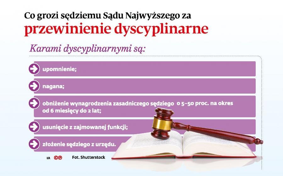 Co grozi sędziemu Sądu Najwyższego za przewinienie dyscyplinarne