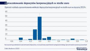 Oprocentowanie depozytów korpor. w strefie euro (graf. Obserwator Finansowy)