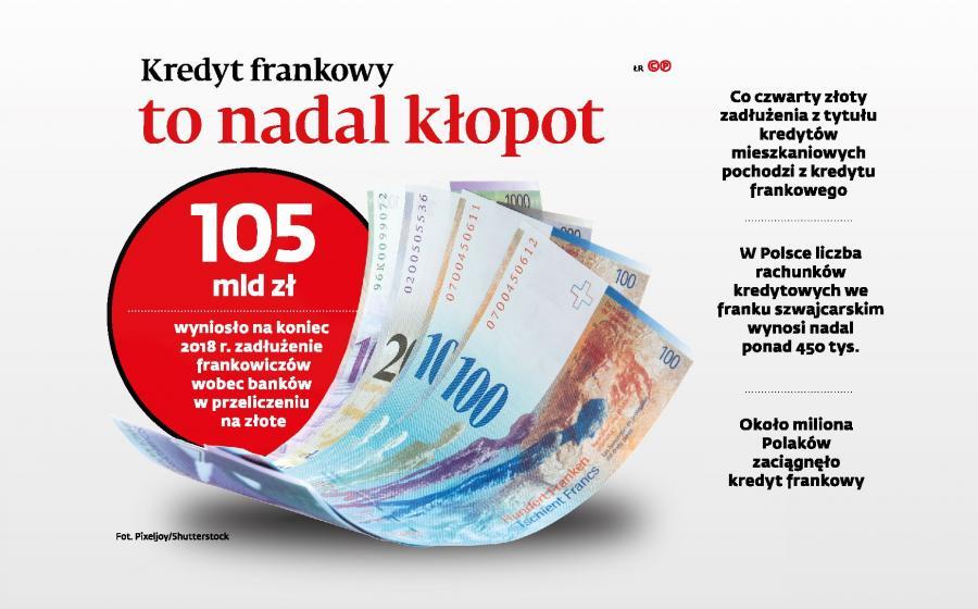 Kredyt frankowy to nadal kłopot