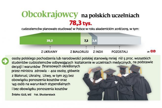 Obcokrajowcy na polskich uczelniach