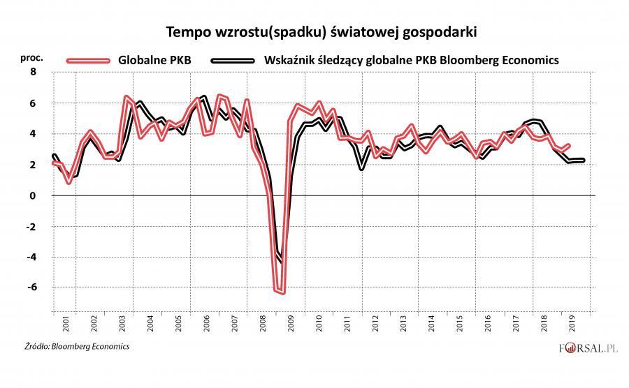 1. Tempo wzrostu światowej gospodarki