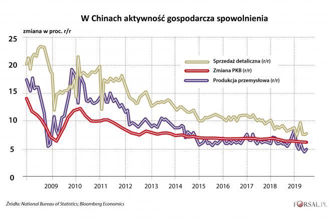 2. Aktywność gospodarcza w Chinach
