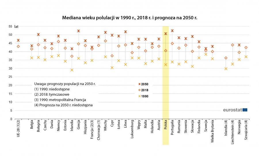 Mediana wieku populacji w 1990 r., 2018 r. i prognoza na 2050 r. (Eurostat)