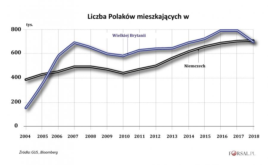 Liczba Polaków mieszkających w W.Brytanii i Niemczech