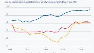 Zróżnicowane saldo obr. bież. w UE (graf. Obserwator Finansowy)