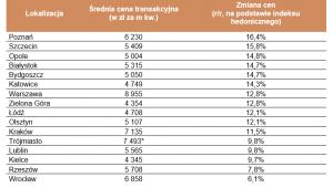 Ceny używanych mieszkań na największych rynkach w III kw. 2019 roku
