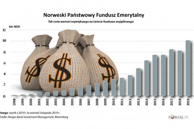 Tak rosła wartość norweskiego funduszu majątkowego