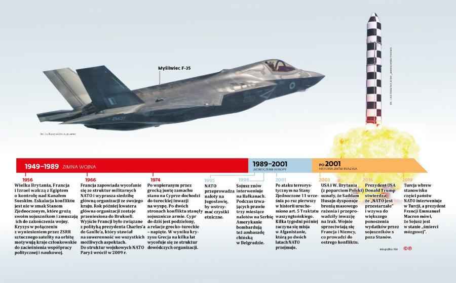 NATO - kalendarium