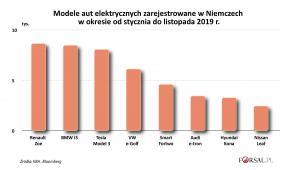 Modele aut elektrycznych zarejestrowane w Niemczech w 2019 r.