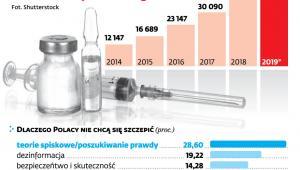 Odmowy szczepień