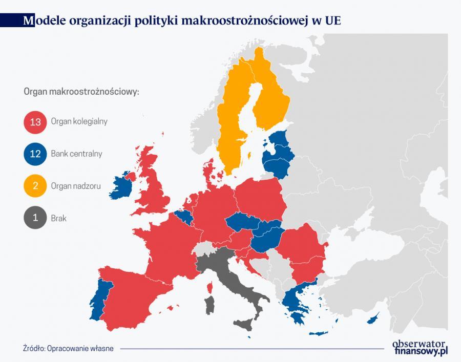 Modele organizacyjne polityki makroostrożnościowej w UE, źródło: OF