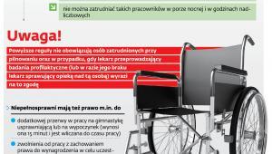 Limity pracy niepełnosprawnych