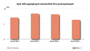 Zysk 100 największych niemiekich firm