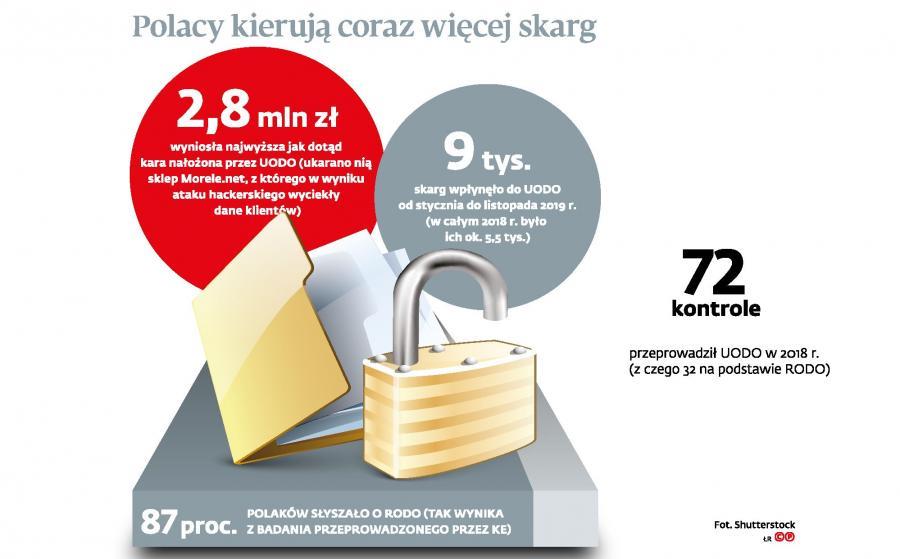 Polacy kierują coraz więcej skarg