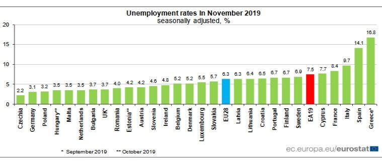 Bezrobocie Eurostat - dane za listopad 2019