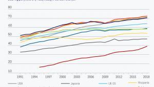 PKB na godz. pracy (graf. Obserwator Finansowy)
