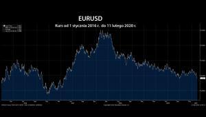 EURUSD Curncy 2016-2019
