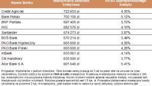 Zdolność kredytowa 3-os. rodziny z dochodem 7446 zł netto