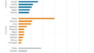 Najwięksi przewoźnicy w trans. miedzynar (graf. Obserwator Finansowy)