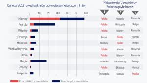 Przewozy kabotażowe polskich przewoźn.(graf. Obserwator Finansowy)