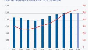 Od 6 lat rośnie liczba nowych rejestracji aut w UE (graf. Obserwator Finansowy)