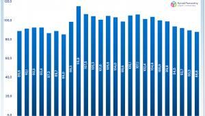 Zmiana średniej powierzchni mieszkań wybudowanych w Polsce