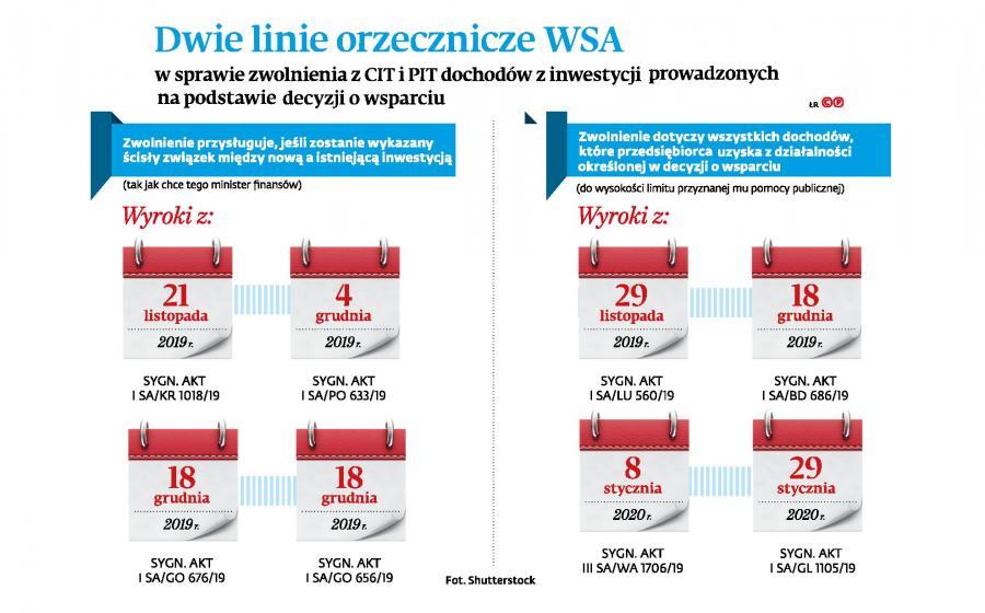 Zwolnienia z PIT i CIT - Dwie linie orzecznicze WSA