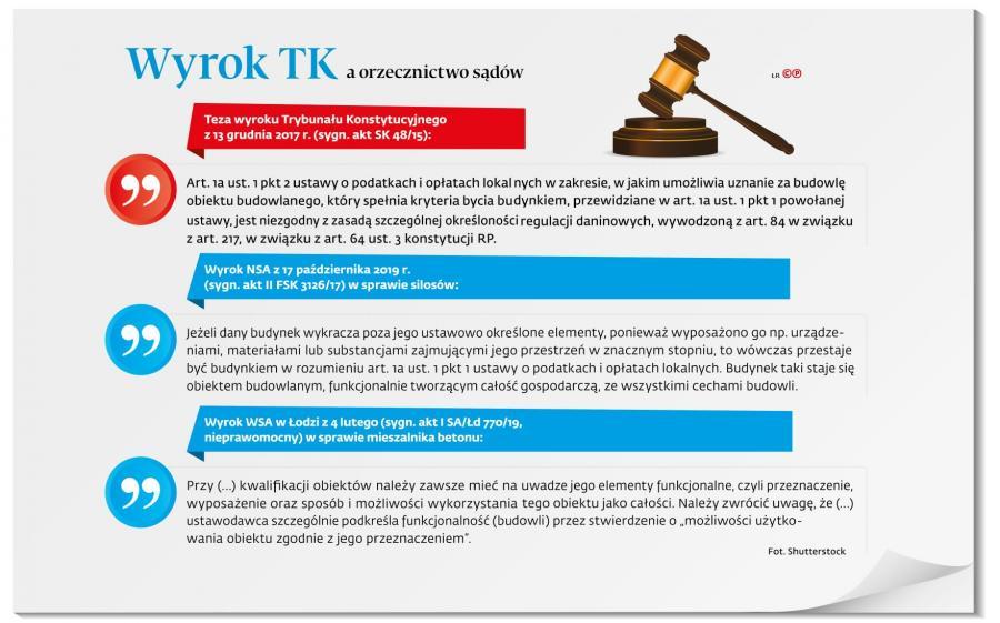 Wyrok TK a orzecznictwo sądów (p)