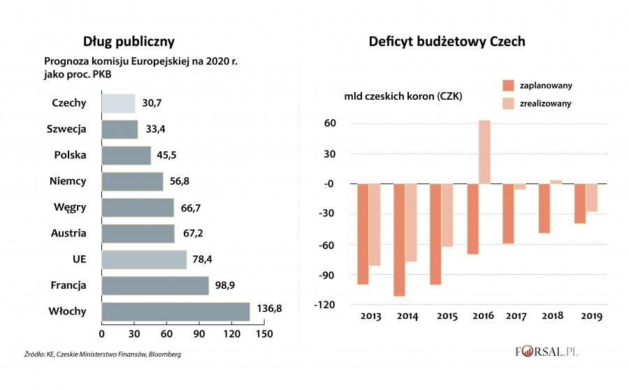 Czechy - dług publiczny i deficyt budżetowy