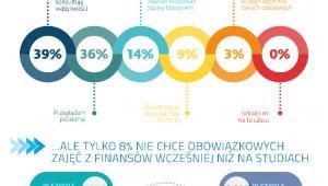 IV Kongres Edukacji Finansowej i Przedsiębiorczości