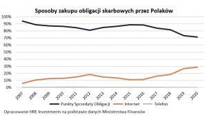 Sposoby zakupu obligacji skarbowych przez Polaków