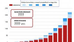 Przyrost zakażeń w Polsce